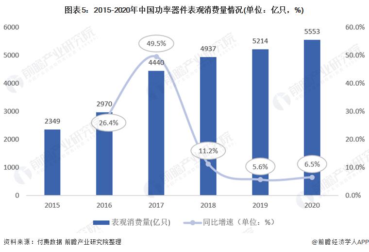 图表5:2015-2020年中国功率器件表观消费量情况(单位:亿只,%)