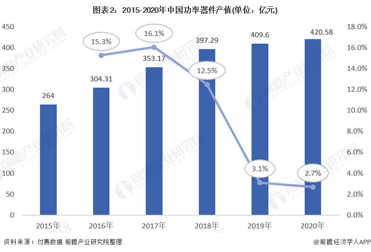 图表2:2015-2020年中国功率器件产值(单位:亿元)