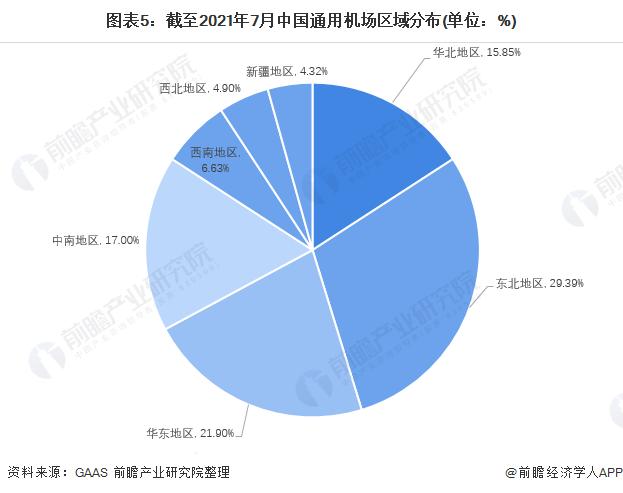 图表5:截至2021年7月中国通用机场区域分布(单位:%)