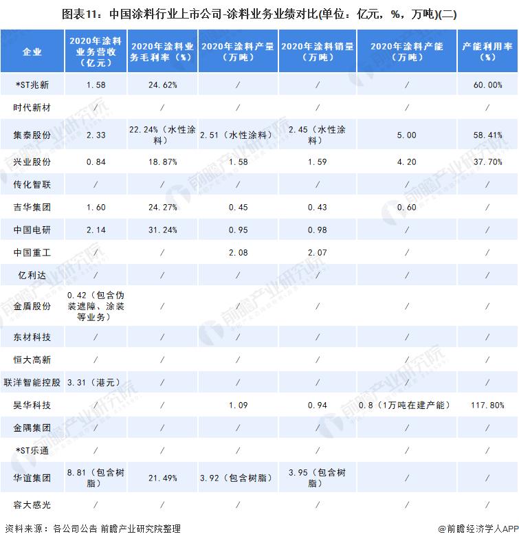 图表11:中国涂料行业上市公司-涂料业务业绩对比(单位:亿元,%,万吨)(二)