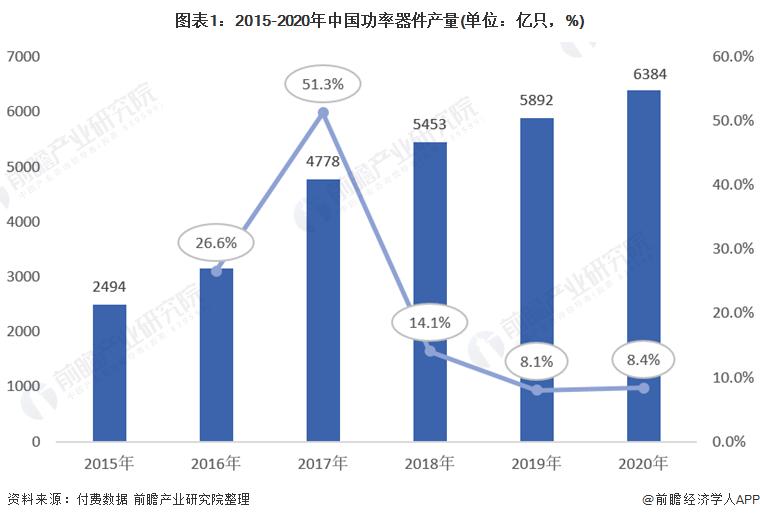 图表1:2015-2020年中国功率器件产量(单位:亿只,%)