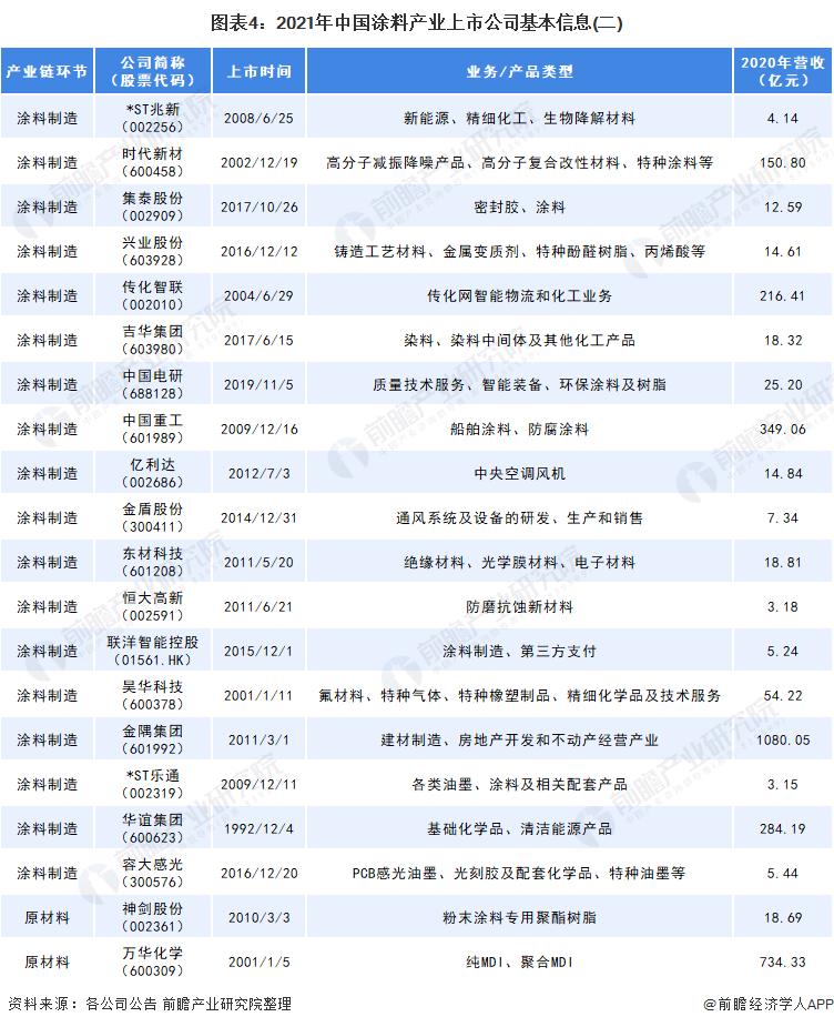 图表4:2021年中国涂料产业上市公司基本信息(二)
