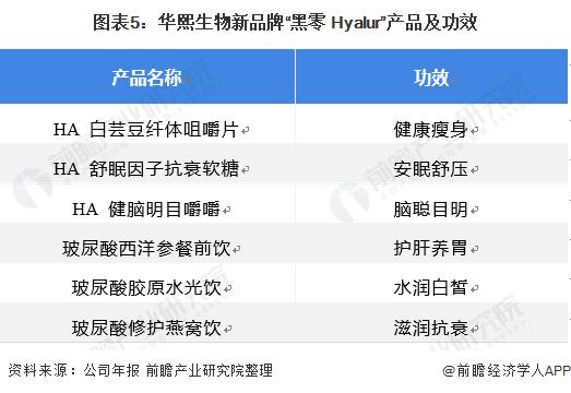 """图表5:华熙生物新品牌""""黑零 Hyalur""""产品及功效"""