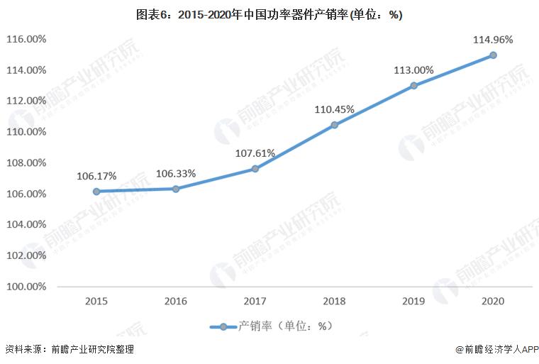 图表6:2015-2020年中国功率器件产销率(单位:%)