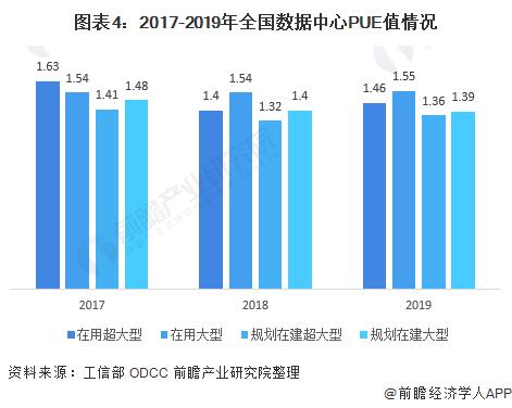 图表4:2017-2019年全国数据中心PUE值情况