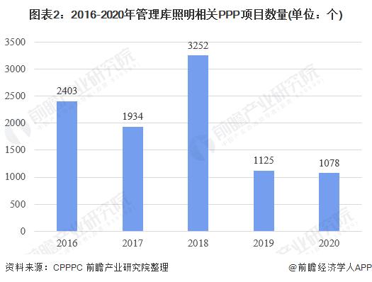 图表2:2016-2020年管理库照明相关PPP项目数量(单位:个)