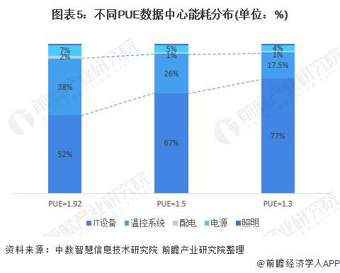 图表5:不同PUE数据中心能耗分布(单位:%)