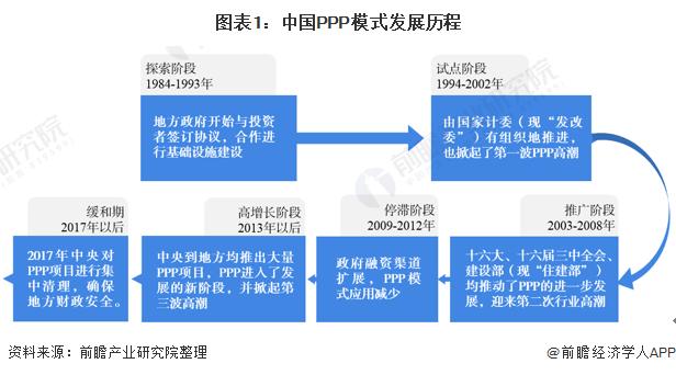 图表1:中国PPP模式发展历程