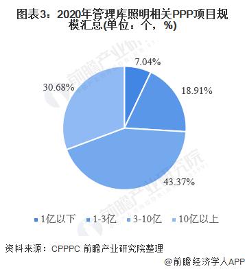 图表3:2020年管理库照明相关PPP项目规模汇总(单位:个,%)