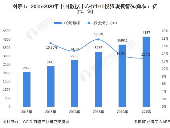 图表1:2015-2020年中国数据中心行业IT投资规模情况(单位:亿元,%)