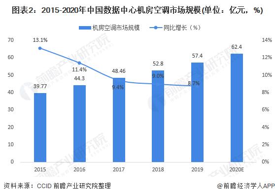 图表2:2015-2020年中国数据中心机房空调市场规模(单位:亿元,%)