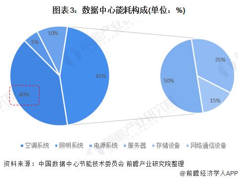 图表3:数据中心能耗构成(单位:%)