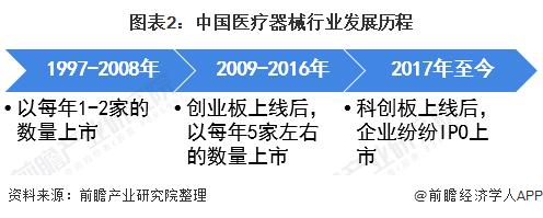 图表2:中国医疗器械行业发展历程
