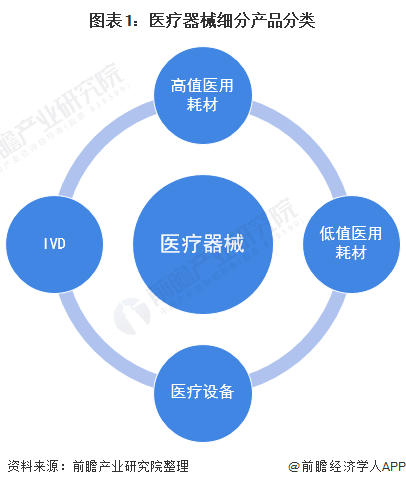 图表1:医疗器械细分产品分类