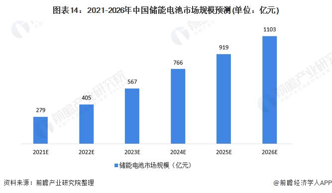图表14:2021-2026年中国储能电池市场规模预测(单位:亿元)