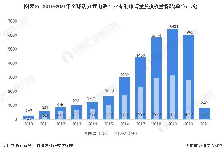 图表2:2010-2021年全球动力锂电池行业专利申请量及授权量情况(单位:项)
