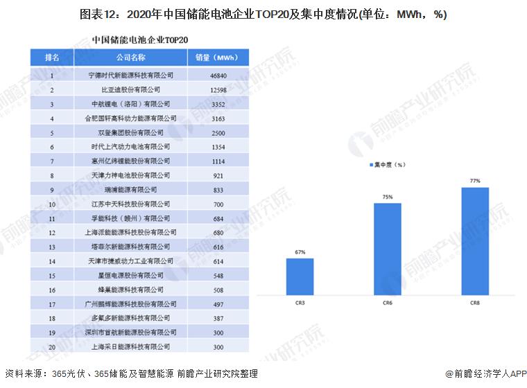 图表12:2020年中国储能电池企业TOP20及集中度情况(单位:MWh,%)