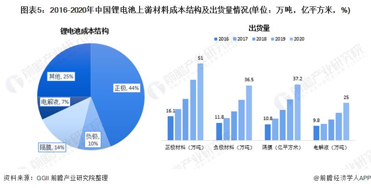 图表5:2016-2020年中国锂电池上游材料成本结构及出货量情况(单位:万吨,亿平方米,%)