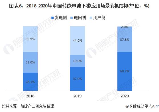 图表6:2018-2020年中国储能电池下游应用场景装机结构(单位:%)