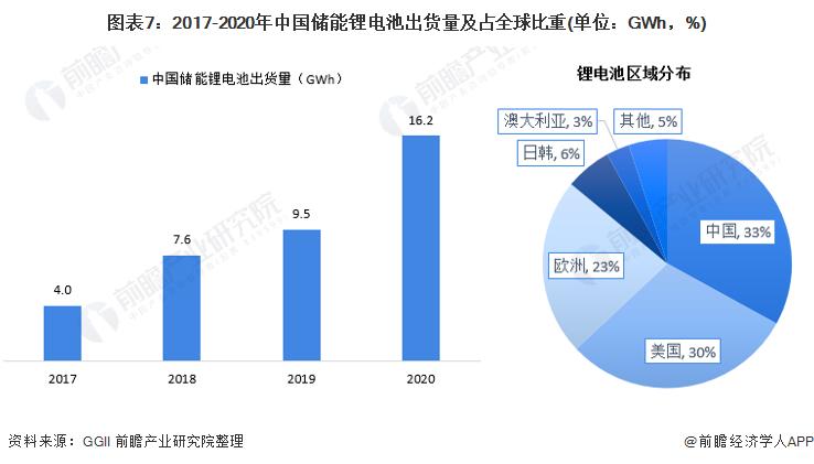 图表7:2017-2020年中国储能锂电池出货量及占全球比重(单位:GWh,%)
