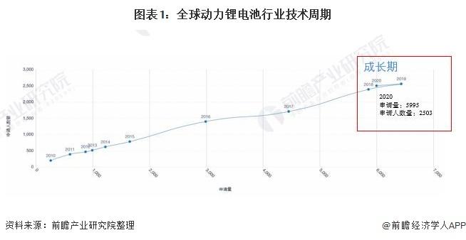 图表1:全球动力锂电池行业技术周期