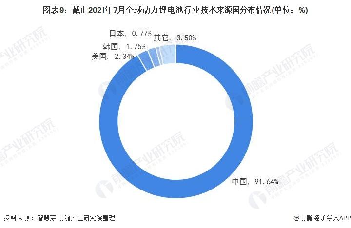 图表9:截止2021年7月全球动力锂电池行业技术来源国分布情况(单位:%)