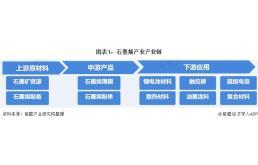 石墨烯行业产业链全景梳理及区域热力地图