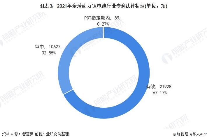 图表3:2021年全球动力锂电池行业专利法律状态(单位:项)
