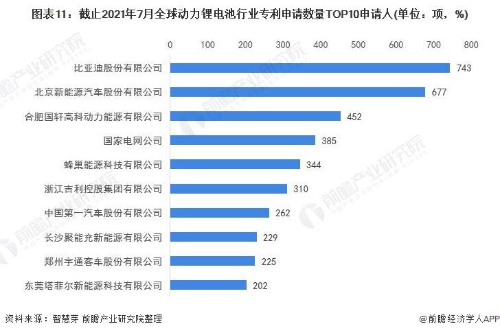 图表11:截止2021年7月全球动力锂电池行业专利申请数量TOP10申请人(单位:项,%)