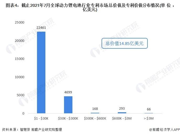 图表4:截止2021年7月全球动力锂电池行业专利市场总价值及专利价值分布情况(单位:亿美元)