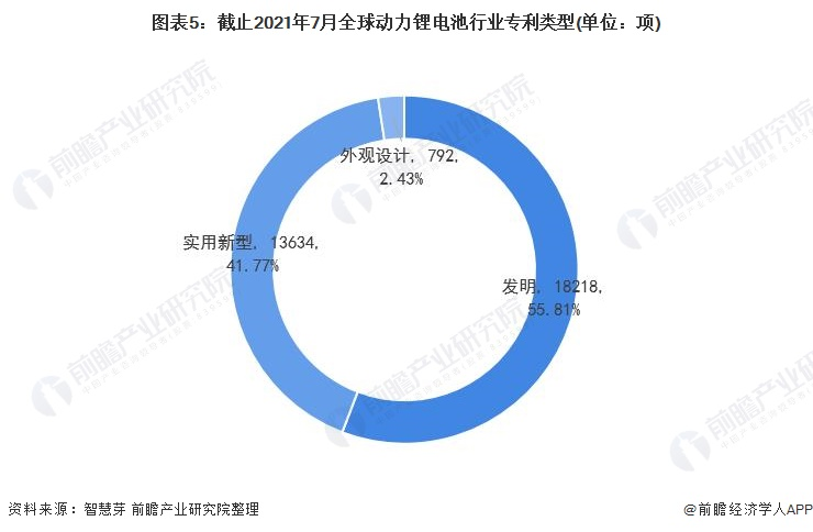 图表5:截止2021年7月全球动力锂电池行业专利类型(单位:项)