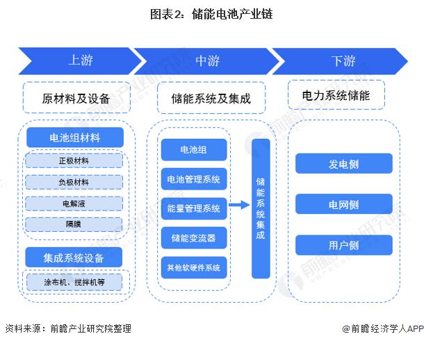 图表2:储能电池产业链