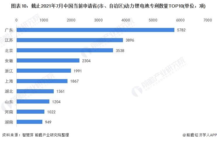 图表10:截止2021年7月中国当前申请省(市、自治区)动力锂电池专利数量TOP10(单位:项)