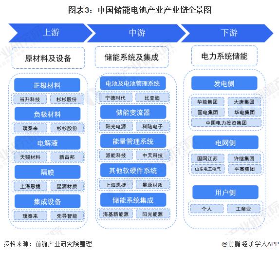 图表3:中国储能电池产业产业链全景图