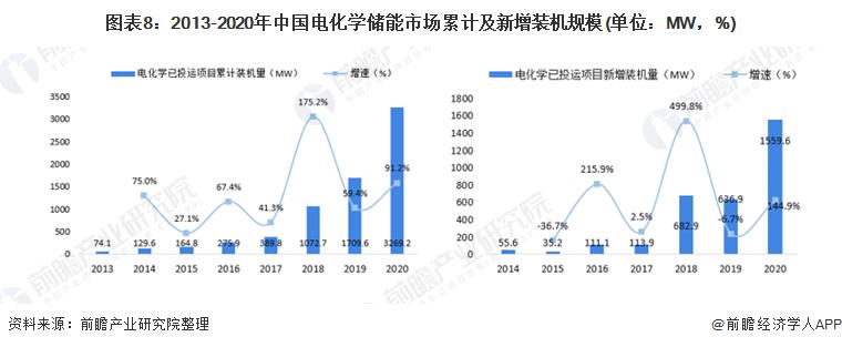 图表8:2013-2020年中国电化学储能市场累计及新增装机规模(单位:MW,%)