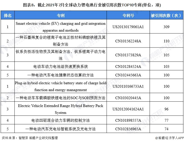 图表8:截止2021年7月全球动力锂电池行业被引用次数TOP10专利(单位:项)