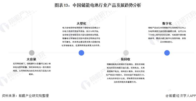 图表13:中国储能电池行业产品发展趋势分析