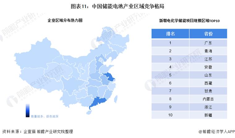 图表11:中国储能电池产业区域竞争格局