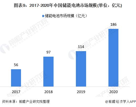 图表9:2017-2020年中国储能电池市场规模(单位:亿元)