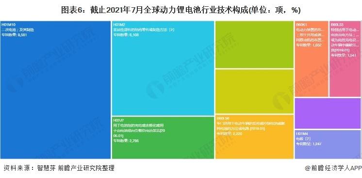 图表6:截止2021年7月全球动力锂电池行业技术构成(单位:项,%)