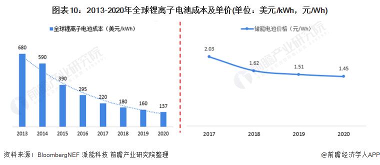 图表10:2013-2020年全球锂离子电池成本及单价(单位:美元/kWh,元/Wh)