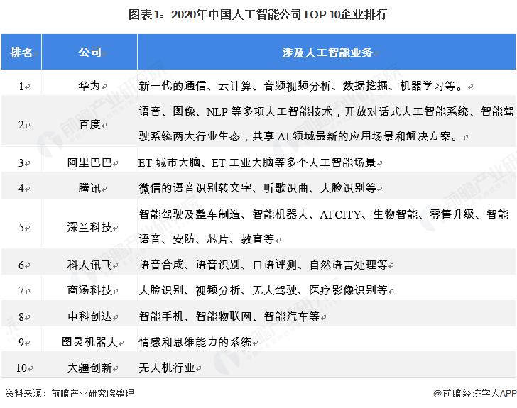 图表1:2020年中国人工智能公司TOP 10企业排行