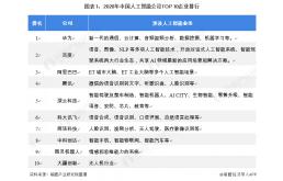 百度网讯VS.华为人工智能技术布局对比