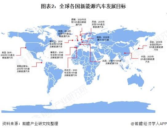 图表2:全球各国新能源汽车发展目标