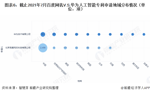 图表6:截止2021年7月百度网讯V.S.华为人工智能专利申请地域分布情况(单位:项)