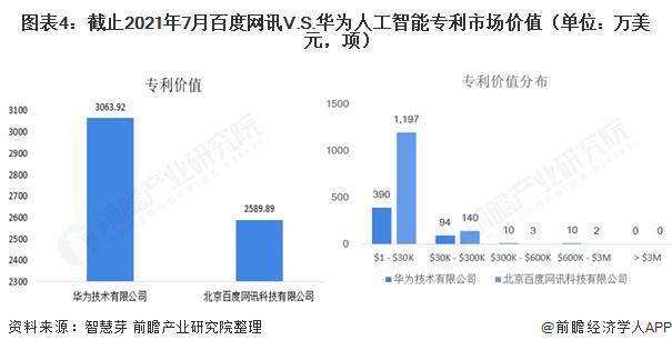 图表4:截止2021年7月百度网讯V.S.华为人工智能专利市场价值(单位:万美元,项)