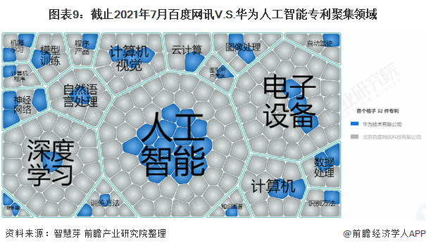 图表9:截止2021年7月百度网讯V.S.华为人工智能专利聚集领域