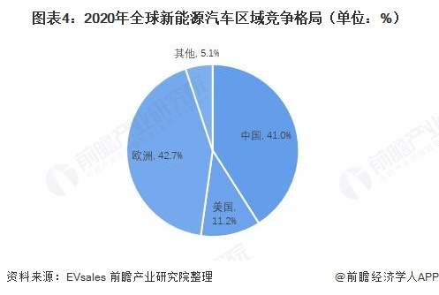 图表4:2020年全球新能源汽车区域竞争格局(单位:%)
