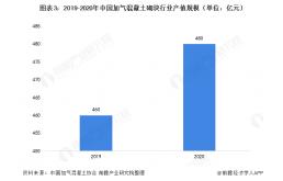 2021年中国加气混凝土砌块行业发展前景分析