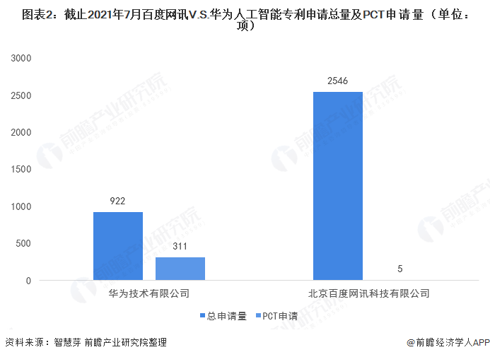图表2:截止2021年7月百度网讯V.S.华为人工智能专利申请总量及PCT申请量(单位:项)
